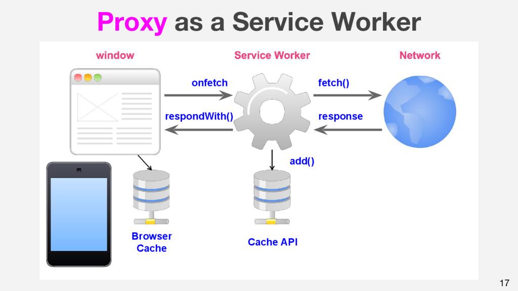 17 Proxy as a Service Worker onfetch fetch() re...