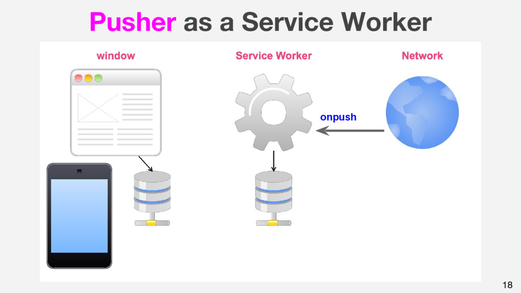 18 Pusher as a Service Worker onpush