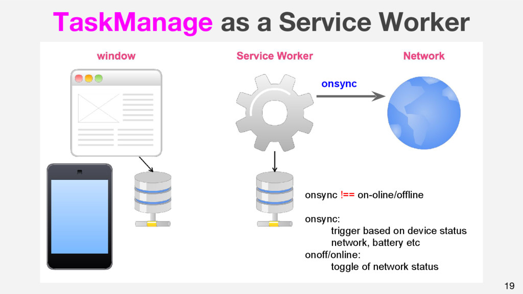 19 TaskManage as a Service Worker onsync onsync...
