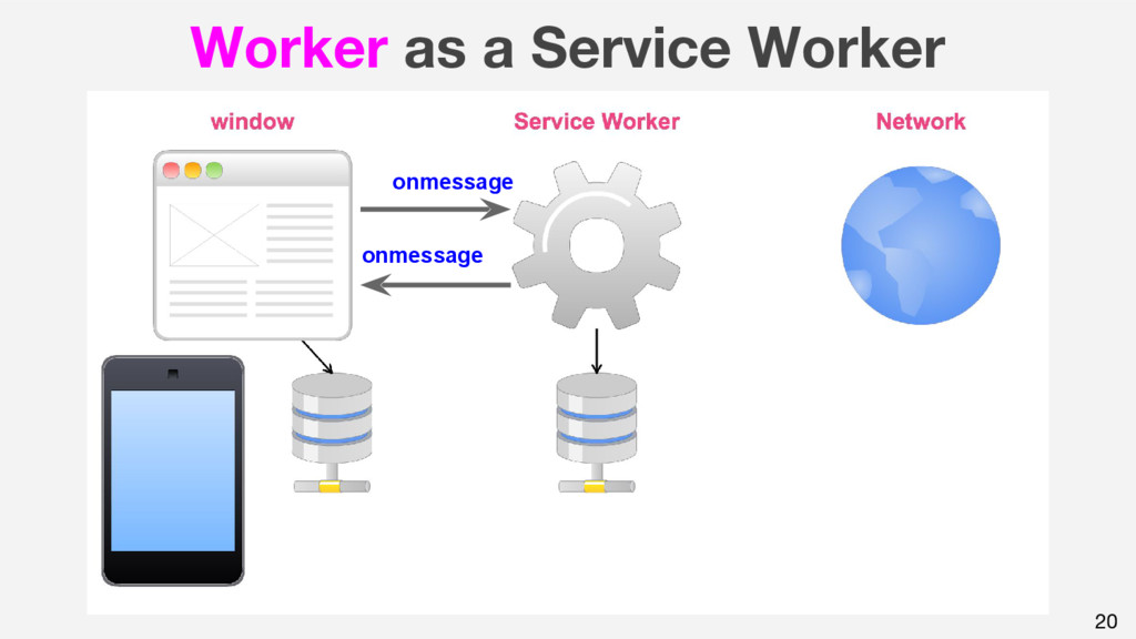20 Worker as a Service Worker onmessage onmessa...