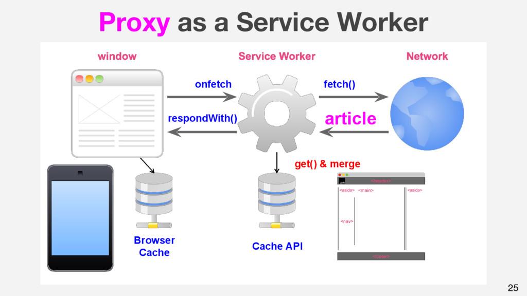 25 Proxy as a Service Worker onfetch fetch() ar...