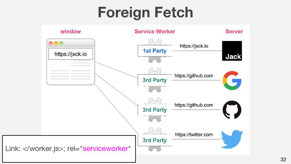 """Foreign Fetch 32 Link: </worker.js>; rel=""""servi..."""