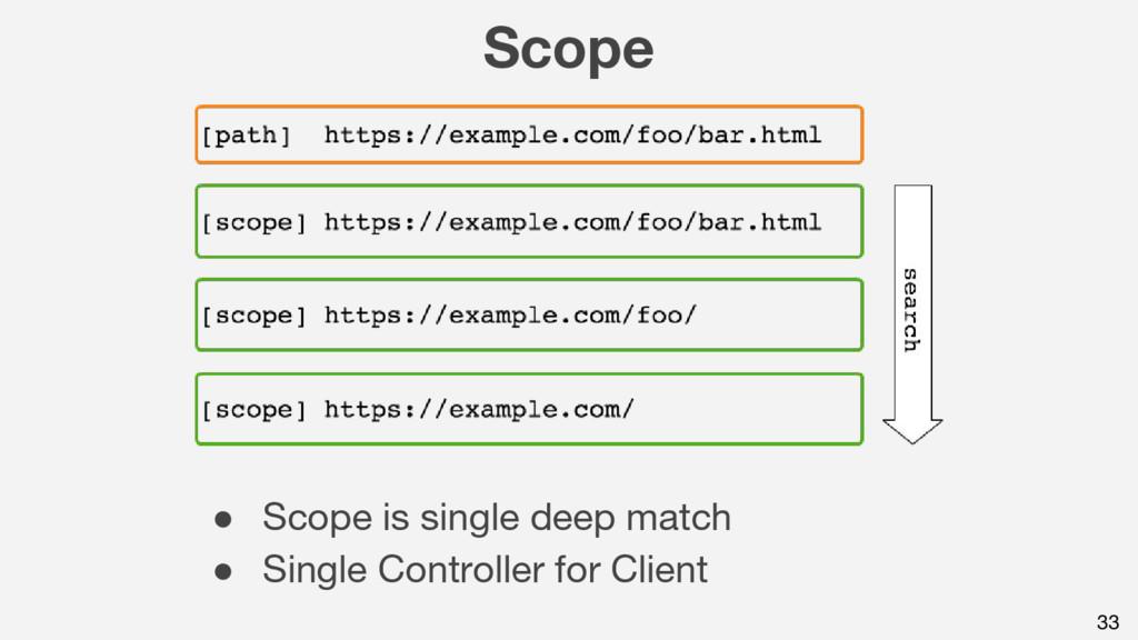 Scope 33 ● Scope is single deep match ● Single ...