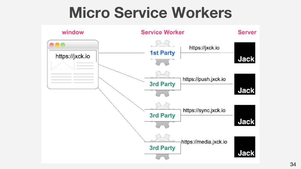 Micro Service Workers 34
