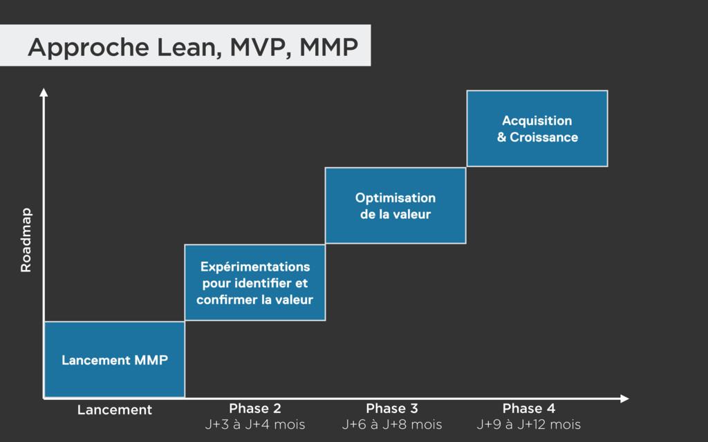 Approche Lean, MVP, MMP Lancement Phase 2 J+3 ...