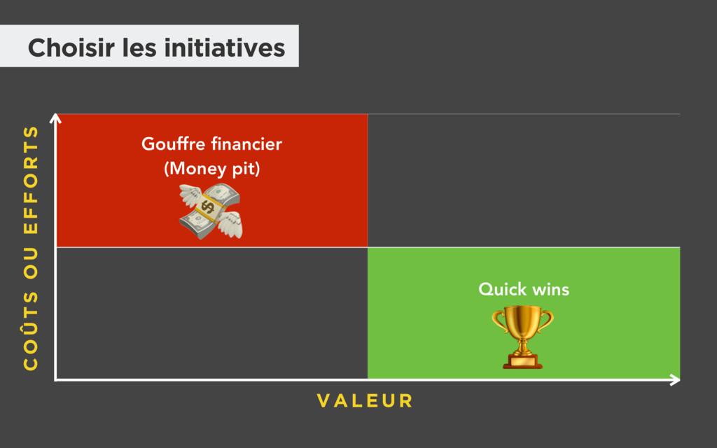 Gouffre financier (Money pit) Quick wins V A L E...