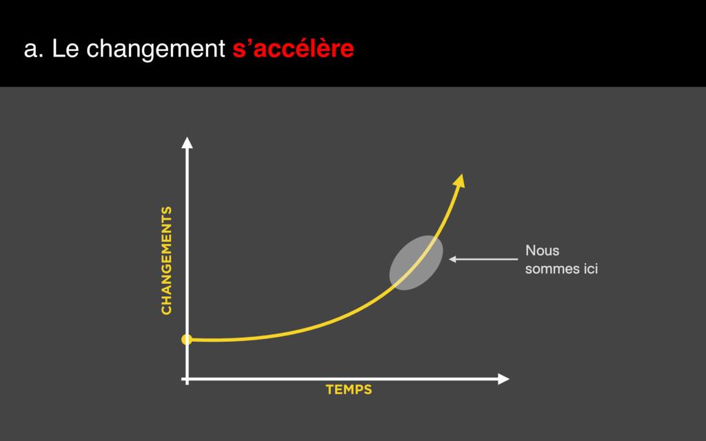 a. Le changement s'accélère TEMPS CHANGEMENTS N...