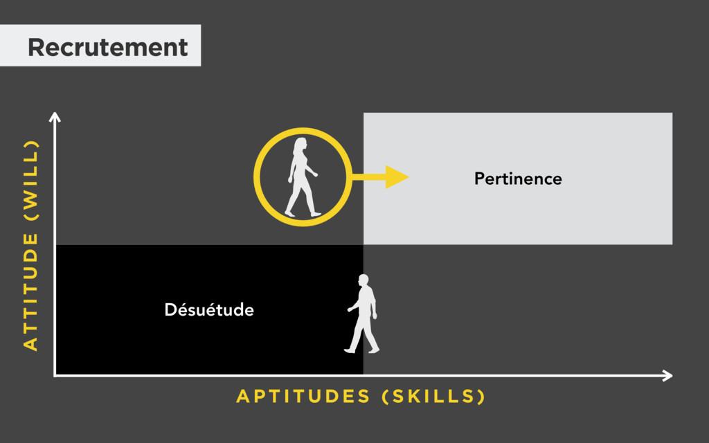 Pertinence Désuétude A P T I T U D E S ( S K I ...
