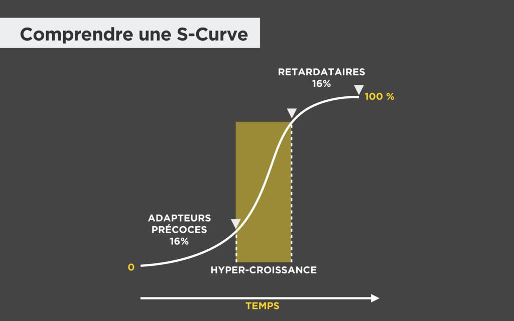 Comprendre une S-Curve RETARDATAIRES 16% 0 HYPE...