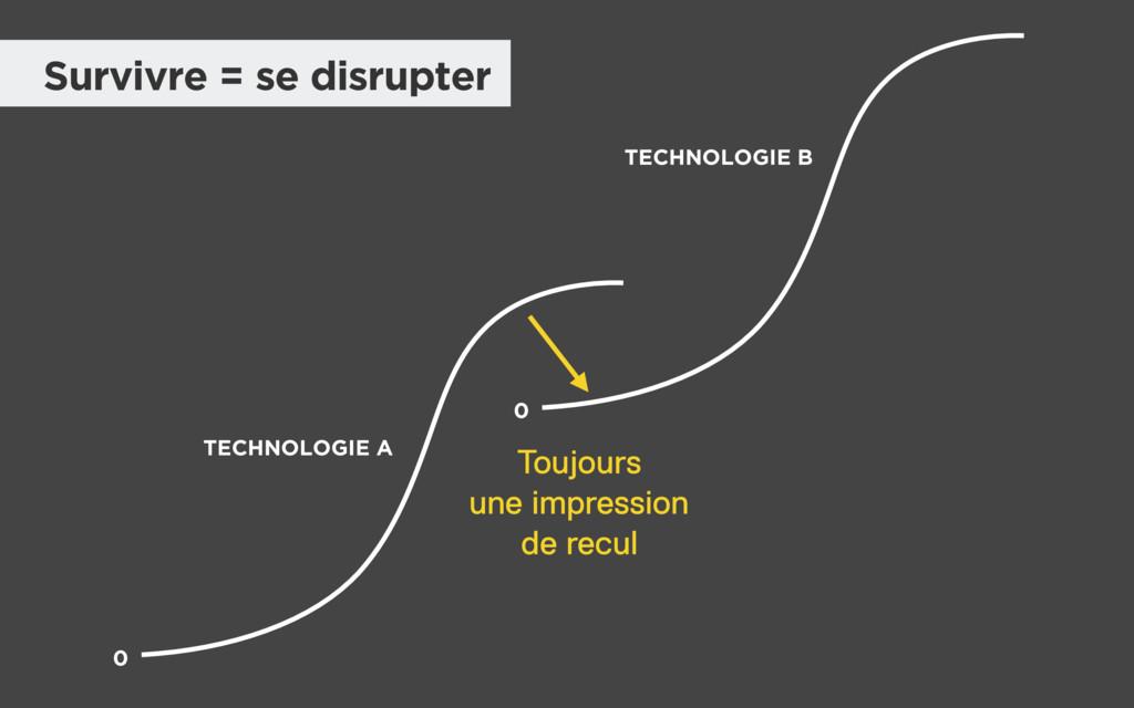 Survivre = se disrupter 0 TECHNOLOGIE A TECHNOL...