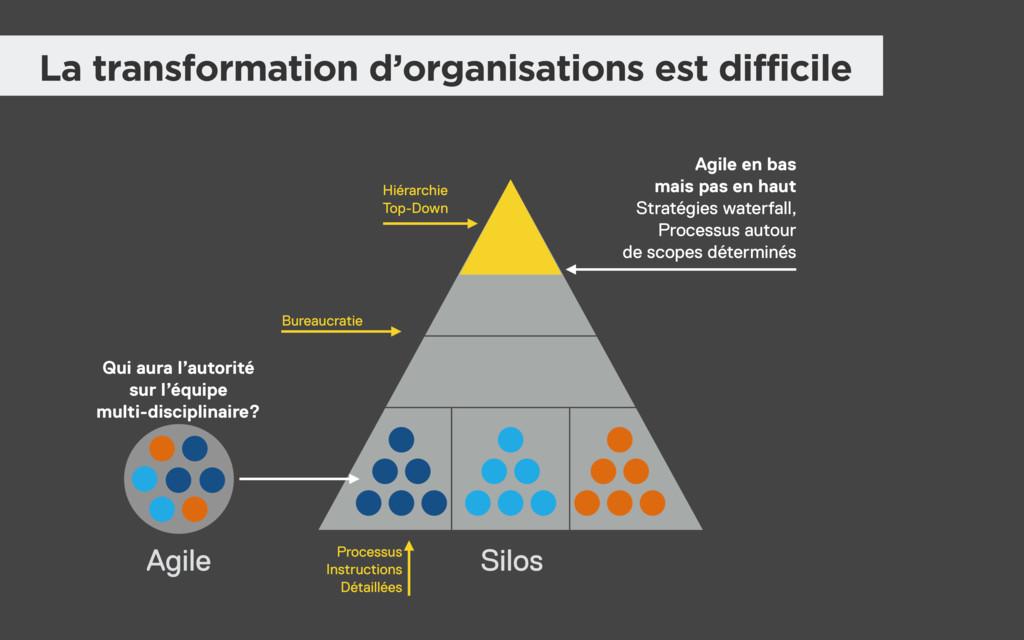 Silos La transformation d'organisations est dif...