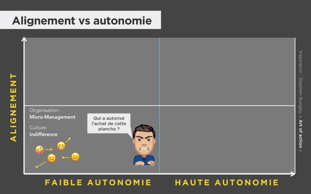 Alignement vs autonomie Organisation: Micro-Ma...