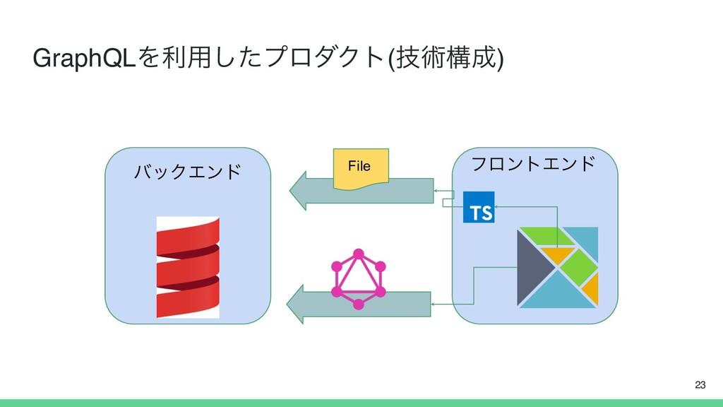 GraphQLΛར༻ͨ͠ϓϩμΫτ(ٕज़ߏ) 23 ϑϩϯτΤϯυ όοΫΤϯυ File