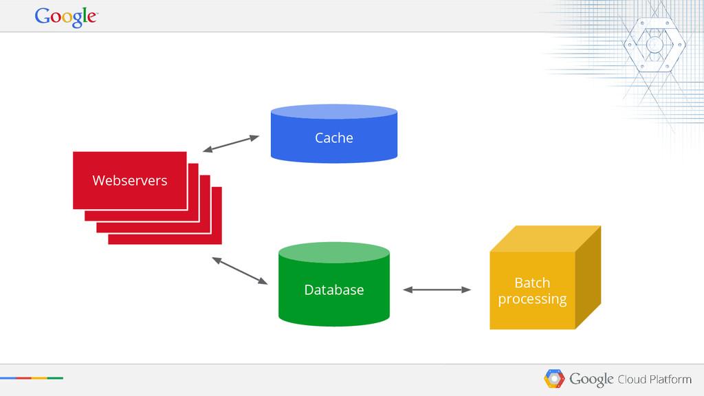 Database Batch processing Cache Webservers Webs...