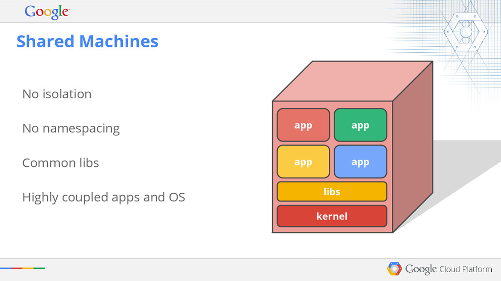kernel libs app app app No isolation No namespa...