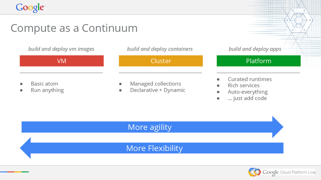 build and deploy vm images ● Curated runtimes ●...