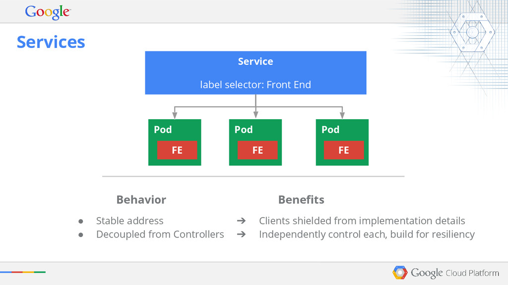 Pod Services Behavior Benefits Pod FE FE Pod FE...