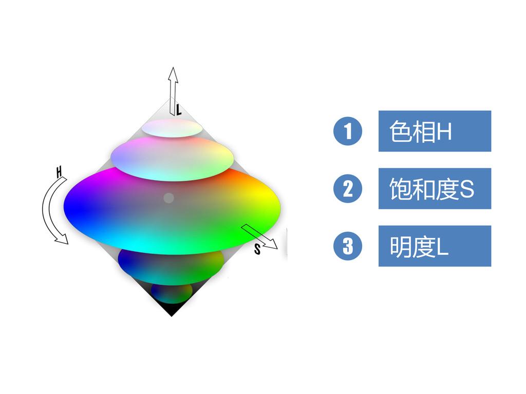 色相H 1 饱和度S 2 明度L 3