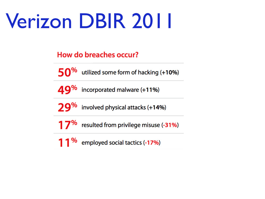 Verizon DBIR 2011