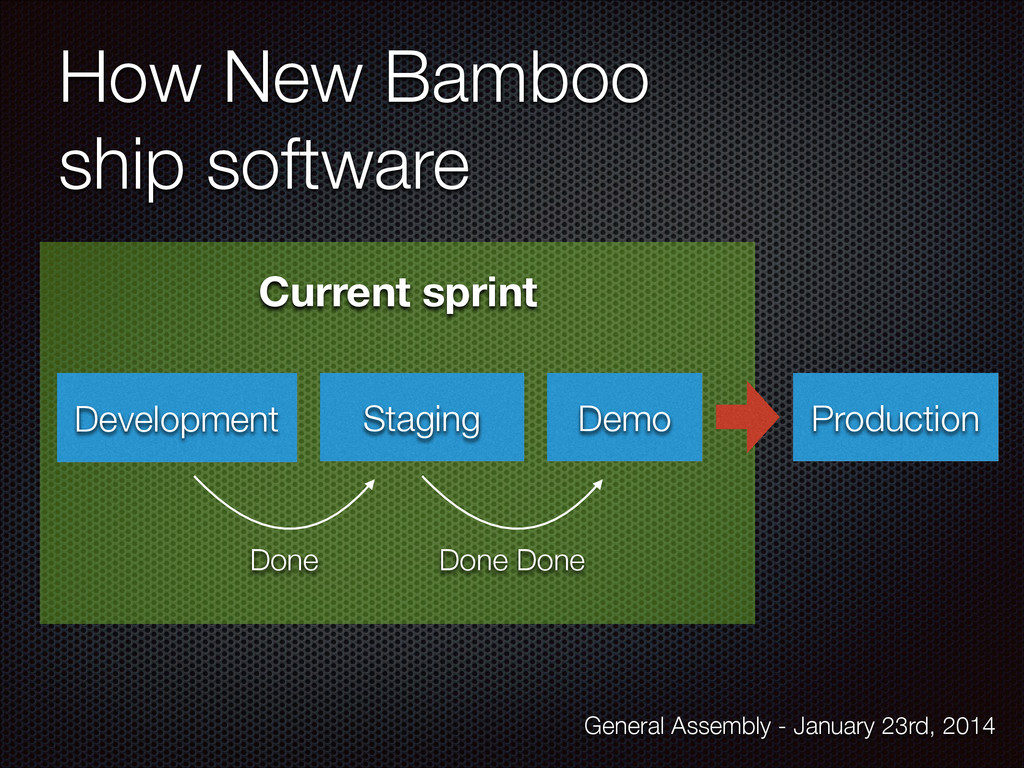 How New Bamboo ship software Staging Production...
