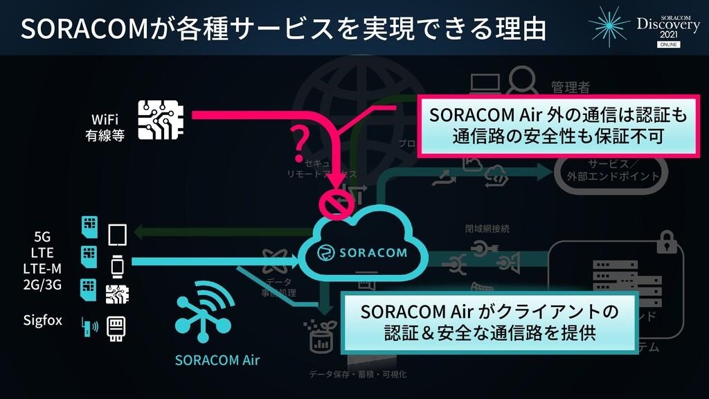 IoTバックエンド お客様のシステム 閉域網接続 クラウド サービス/ 外部エンドポイント デ...