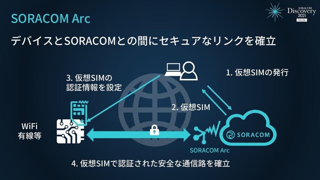 SORACOM Arc デバイスとSORACOMとの間にセキュアなリンクを確立 1. 仮想SI...