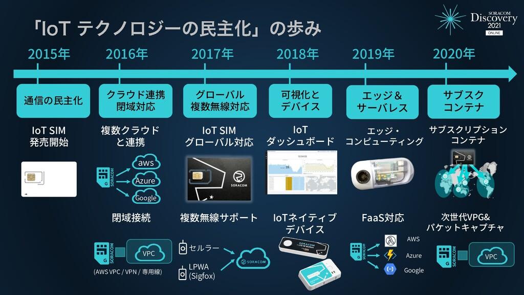 2015年 2016年 IoT SIM 発売開始 2017年 2018年 IoT SIM グロ...