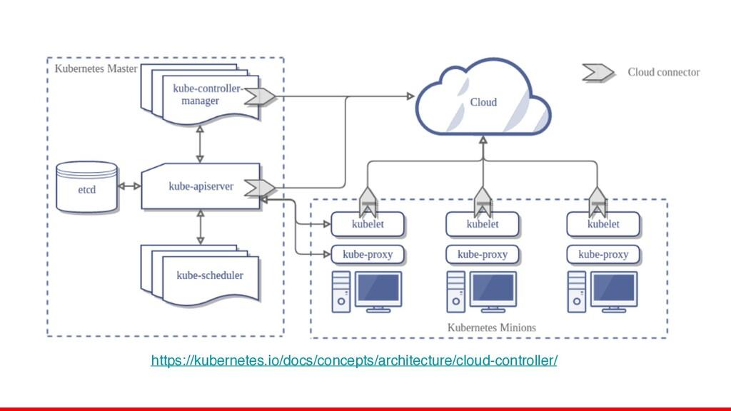 https://kubernetes.io/docs/concepts/architectur...
