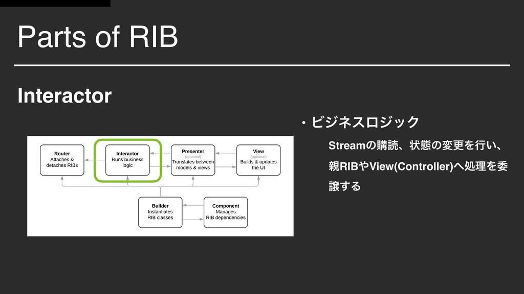 Parts of RIB Interactor • ϏδωεϩδοΫ Streamͷߪಡɺঢ়ଶ...