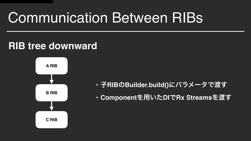 Communication Between RIBs RIB tree downward A ...