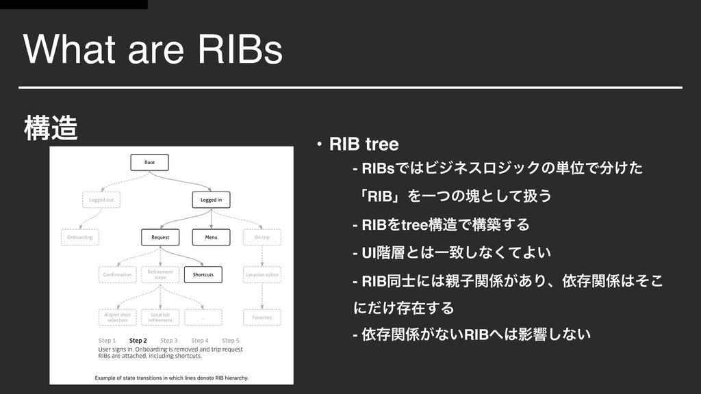 What are RIBs ߏ • RIB tree - RIBsͰϏδωεϩδοΫͷ୯Ґ...