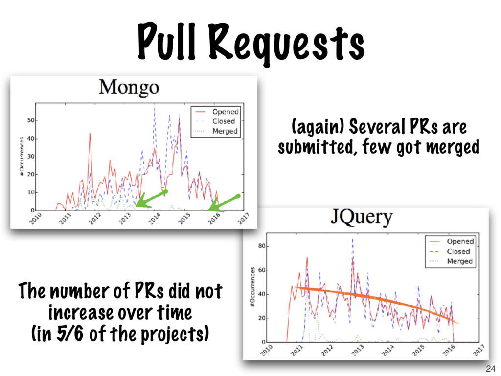 Pull Requests The number of PRs did not increas...