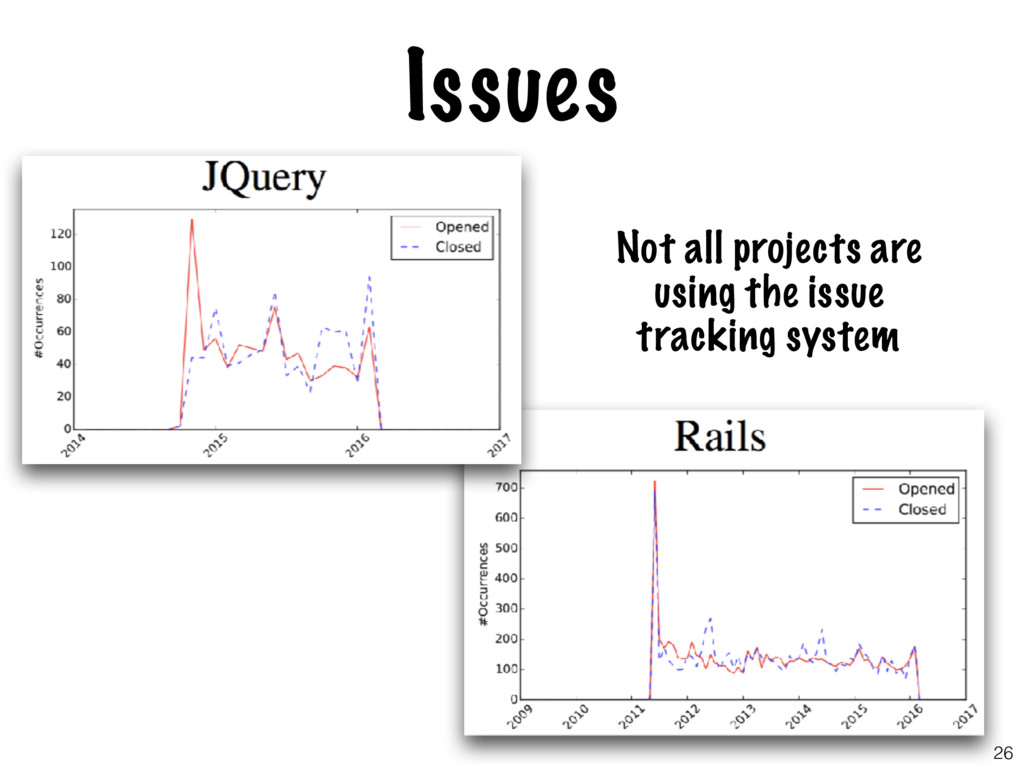 Issues Not all projects are using the issue tra...