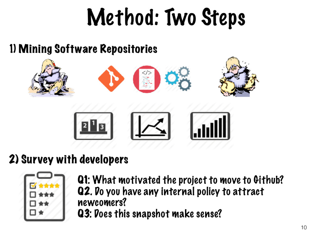 Method: Two Steps 1) Mining Software Repositori...