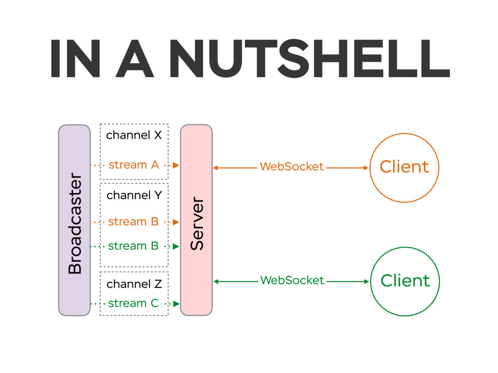 IN A NUTSHELL Server Client WebSocket Client We...