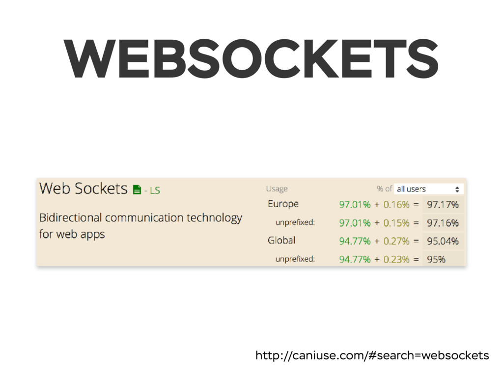 WEBSOCKETS http://caniuse.com/#search=websockets