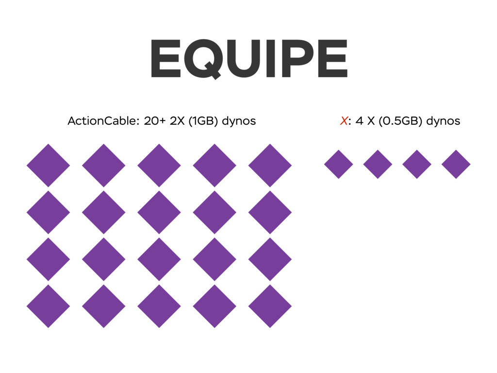EQUIPE ActionCable: 20+ 2X (1GB) dynos X: 4 X (...