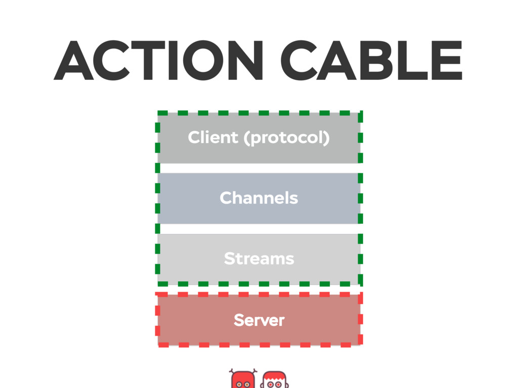 Client (protocol) Channels Streams Server ACTIO...