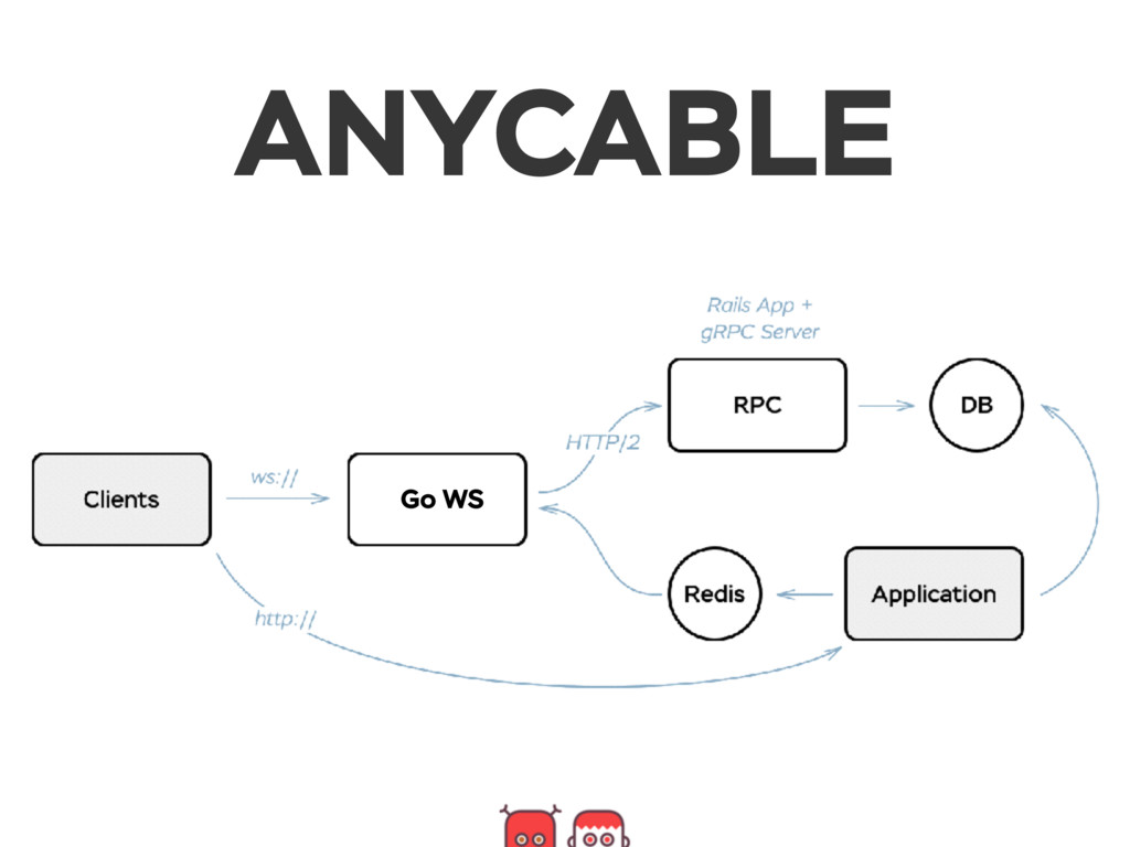 ANYCABLE Go WS