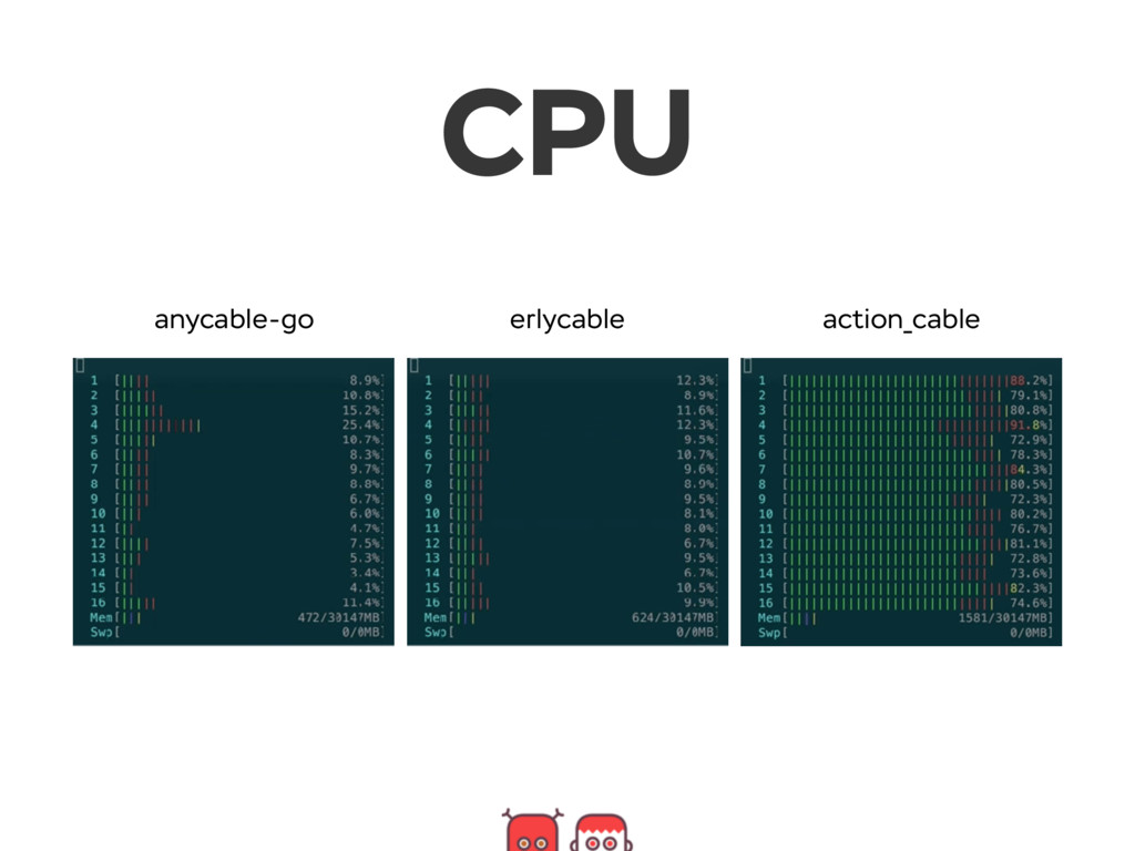 CPU anycable-go erlycable action_cable