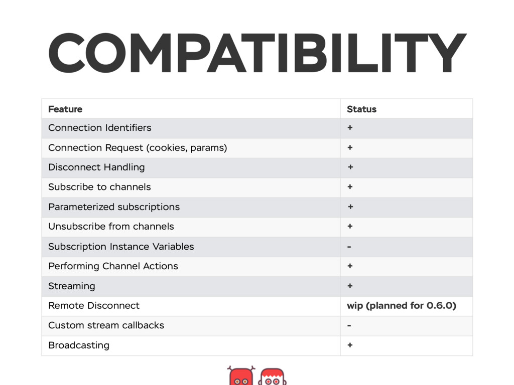 COMPATIBILITY Feature Status Connection Identifi...