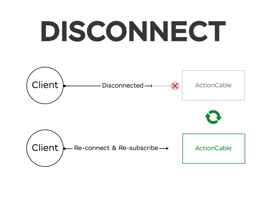 DISCONNECT Client Re-connect & Re-subscribe Cli...