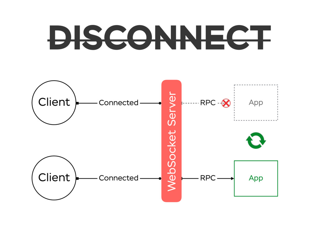 DISCONNECT WebSocket Server Client Connected Cl...