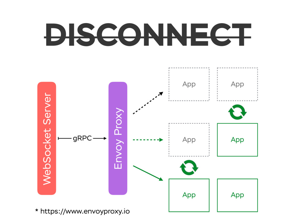 DISCONNECT WebSocket Server App App gRPC App Ap...