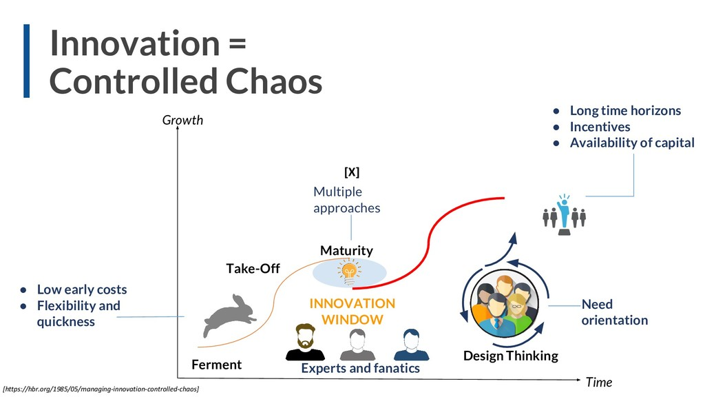 Design Thinking Ferment Time Take-Off Maturity ...