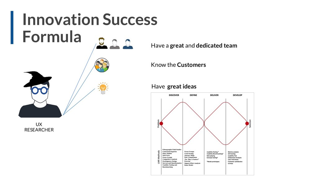Innovation Success Formula Have a great and ded...
