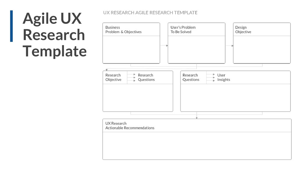 Agile UX Research Template