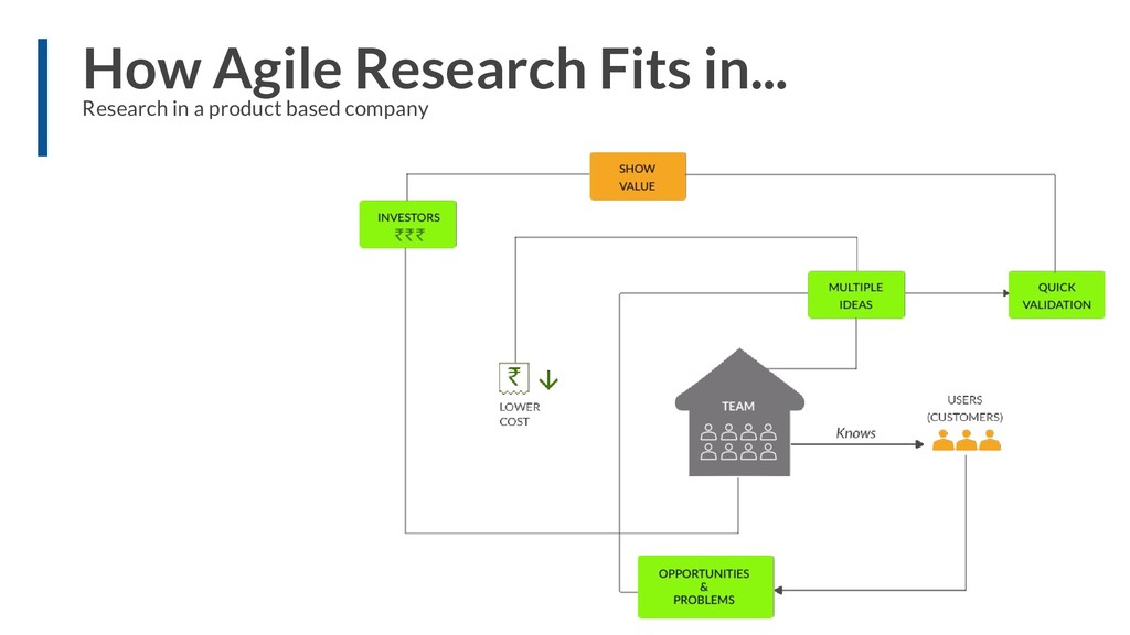 How Agile Research Fits in... Research in a pro...