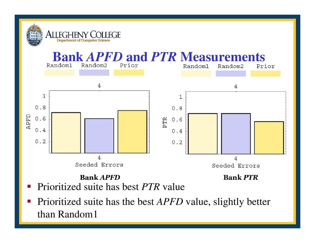 Bank APFD and PTR Measurements ƒ Prioritized su...