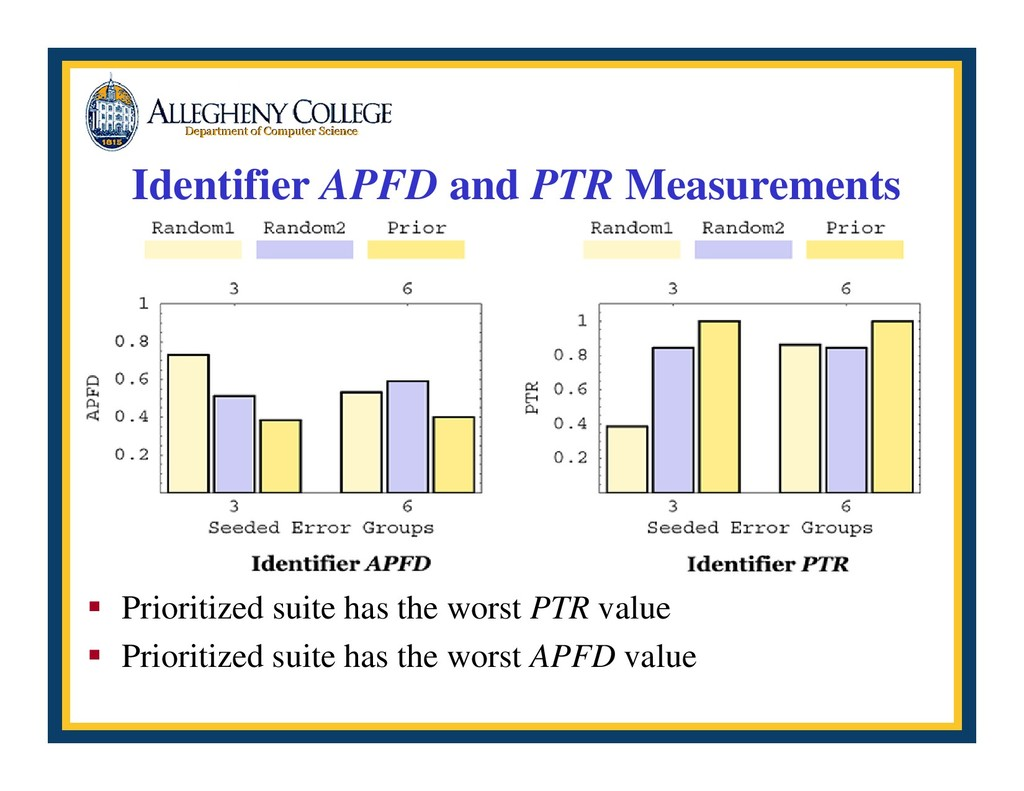 Identifier APFD and PTR Measurements ƒ Prioriti...